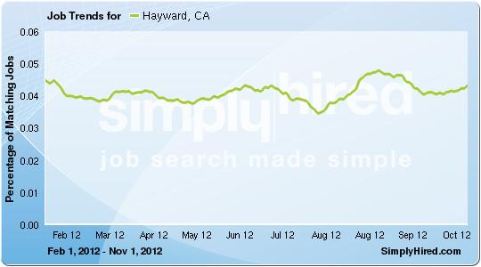 Hayward job trends